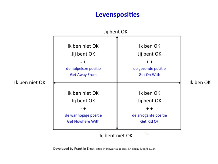 Levensposities